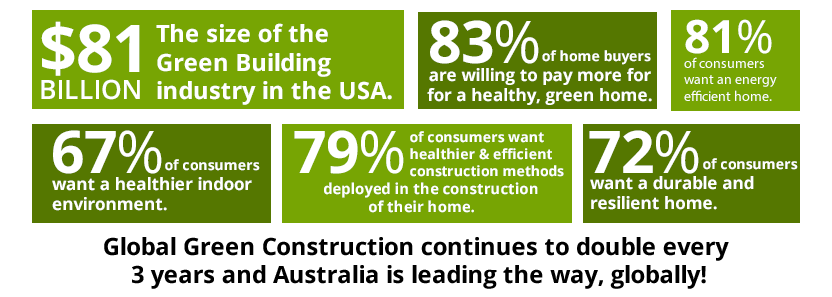 Statistics about green home building in Australia